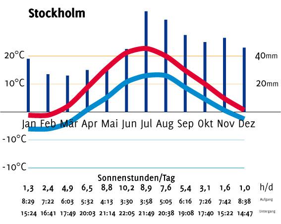 Klimadiagramm_Stockholm